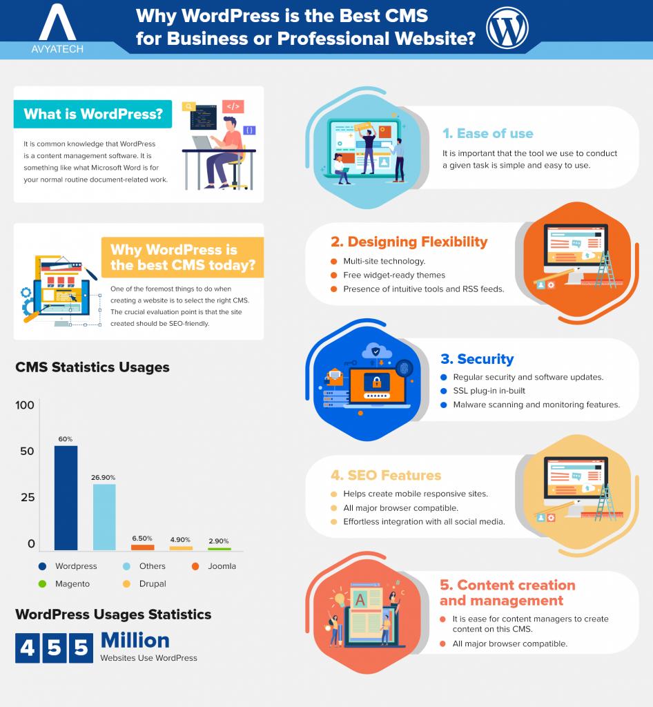 wordpress infographic blog