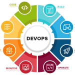 How DevOps Practices Has Changed the Way of Working