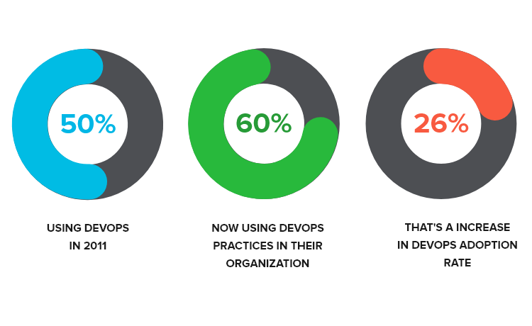 DevOps practices adoption