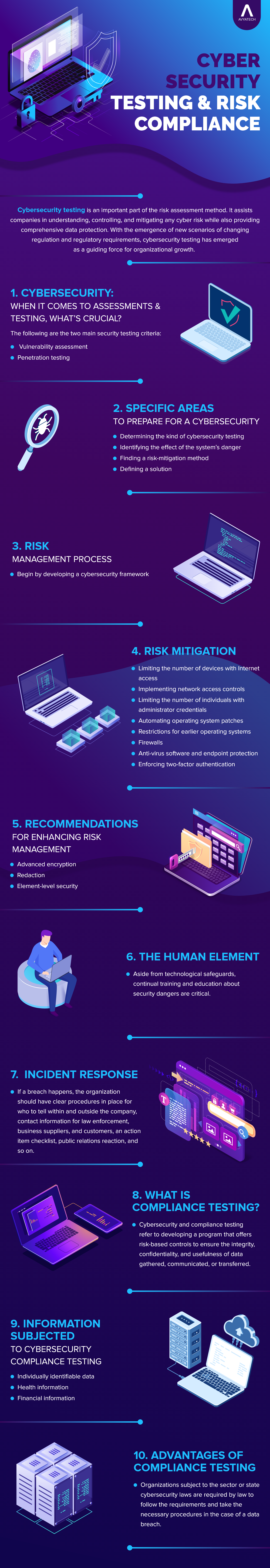 Cybersecurity-Testing-Infographic