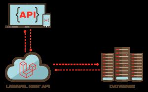 Laravel REST API with Test-Driven Development